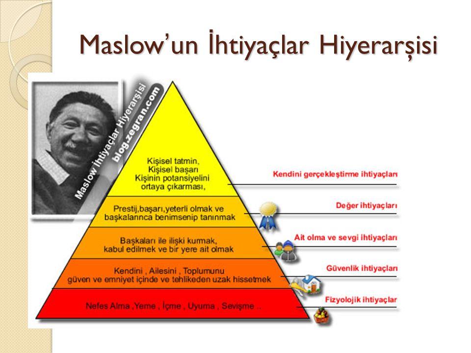 Maslow'un İ htiyaçlar Hiyerarşisi