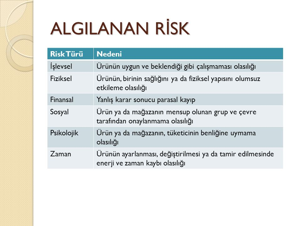 ALGILANAN R İ SK Risk TürüNedeni İ şlevselÜrünün uygun ve beklendi ğ i gibi çalışmaması olasılı ğ ı FizikselÜrünün, birinin sa ğ lı ğ ını ya da fiziks