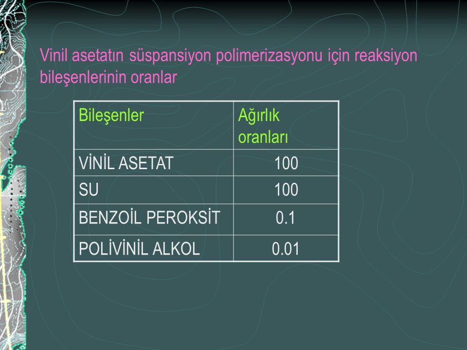 Vinil asetatın süspansiyon polimerizasyonu için reaksiyon bileşenlerinin oranlar BileşenlerAğırlık oranları VİNİL ASETAT100 SU100 BENZOİL PEROKSİT0.1 POLİVİNİL ALKOL0.01