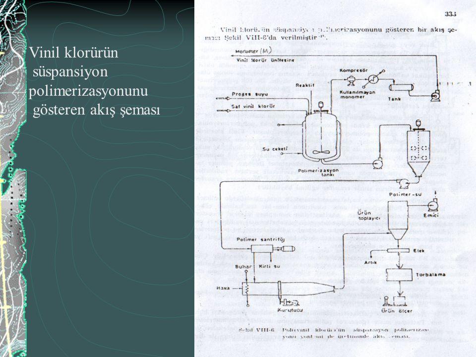 Vinil klorürün süspansiyon polimerizasyonunu gösteren akış şeması