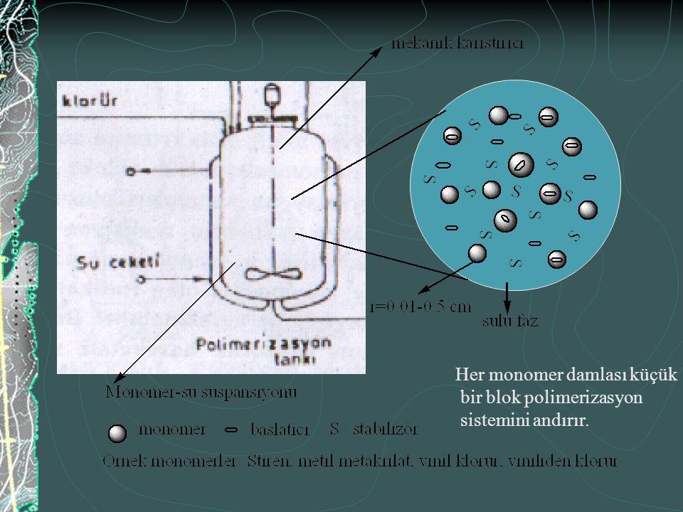 Her monomer damlası küçük bir blok polimerizasyon sistemini andırır.