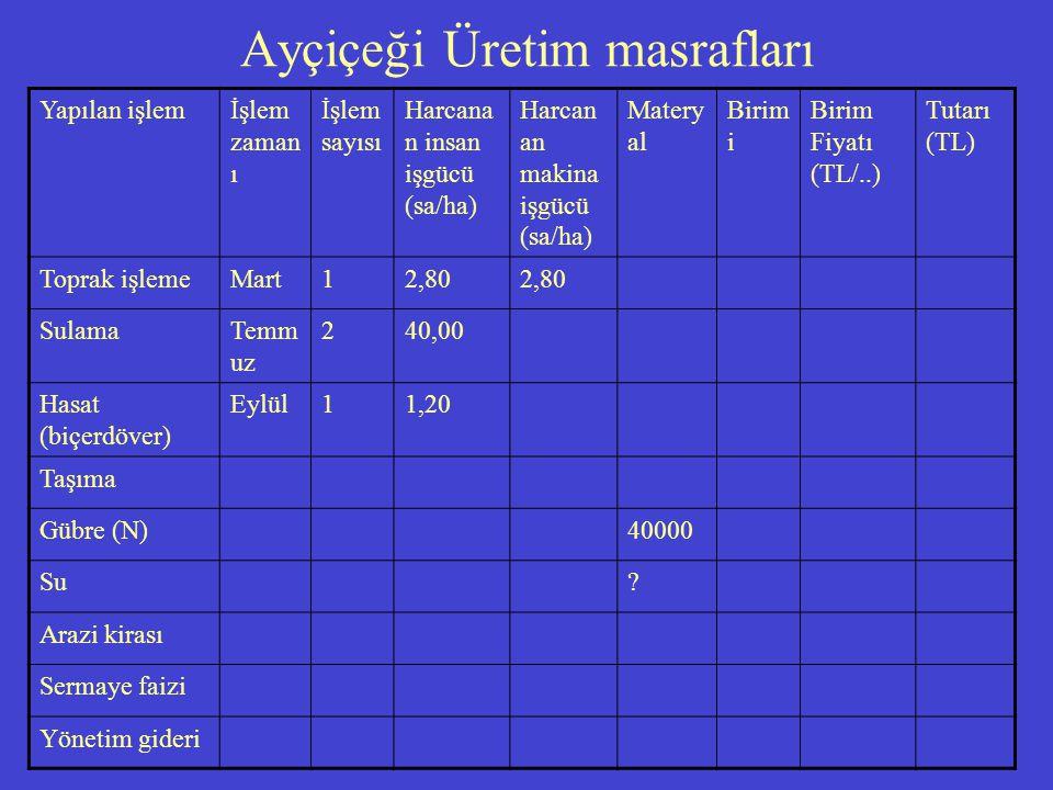 Ayçiçeği Üretim masrafları Yapılan işlemİşlem zaman ı İşlem sayısı Harcana n insan işgücü (sa/ha) Harcan an makina işgücü (sa/ha) Matery al Birim i Birim Fiyatı (TL/..) Tutarı (TL) Toprak işlemeMart12,80 SulamaTemm uz 240,00 Hasat (biçerdöver) Eylül11,20 Taşıma Gübre (N)40000 Su.