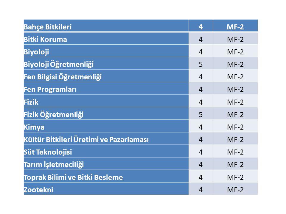 Bahçe Bitkileri4MF-2 Bitki Koruma4MF-2 Biyoloji4MF-2 Biyoloji Öğretmenliği5MF-2 Fen Bilgisi Öğretmenliği4MF-2 Fen Programları4MF-2 Fizik4MF-2 Fizik Öğretmenliği5MF-2 Kimya4MF-2 Kültür Bitkileri Üretimi ve Pazarlaması4MF-2 Süt Teknolojisi4MF-2 Tarım İşletmeciliği4MF-2 Toprak Bilimi ve Bitki Besleme4MF-2 Zootekni4MF-2