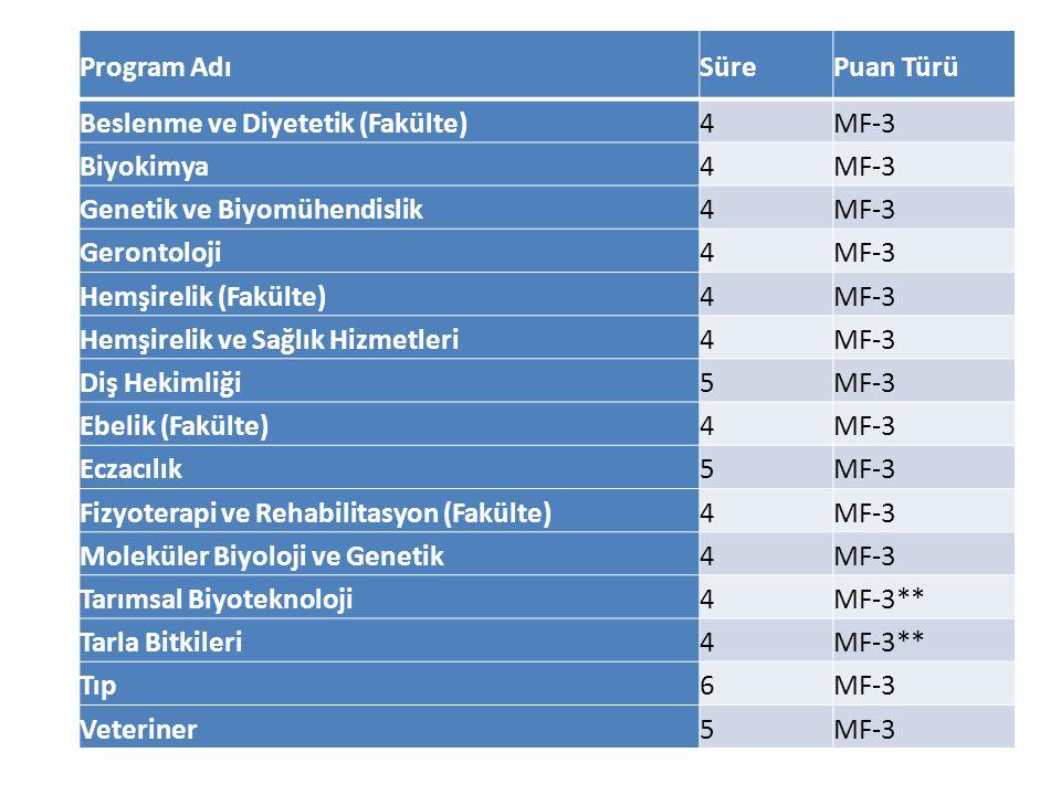 Program AdıSürePuan Türü Beslenme ve Diyetetik (Fakülte)4MF-3 Biyokimya4MF-3 Genetik ve Biyomühendislik4MF-3 Gerontoloji4MF-3 Hemşirelik (Fakülte)4MF-3 Hemşirelik ve Sağlık Hizmetleri4MF-3 Diş Hekimliği5MF-3 Ebelik (Fakülte)4MF-3 Eczacılık5MF-3 Fizyoterapi ve Rehabilitasyon (Fakülte)4MF-3 Moleküler Biyoloji ve Genetik4MF-3 Tarımsal Biyoteknoloji4MF-3** Tarla Bitkileri4MF-3** Tıp6MF-3 Veteriner5MF-3