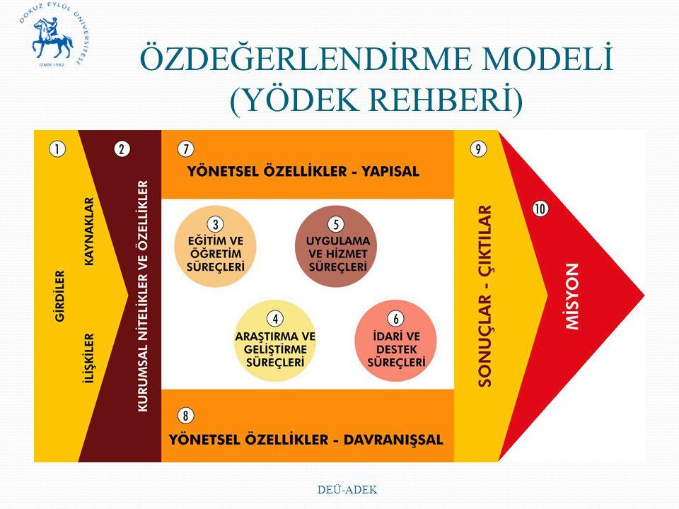 ÖZDEĞERLENDİRME MODELİ (YÖDEK REHBERİ) DEÜ-ADEK