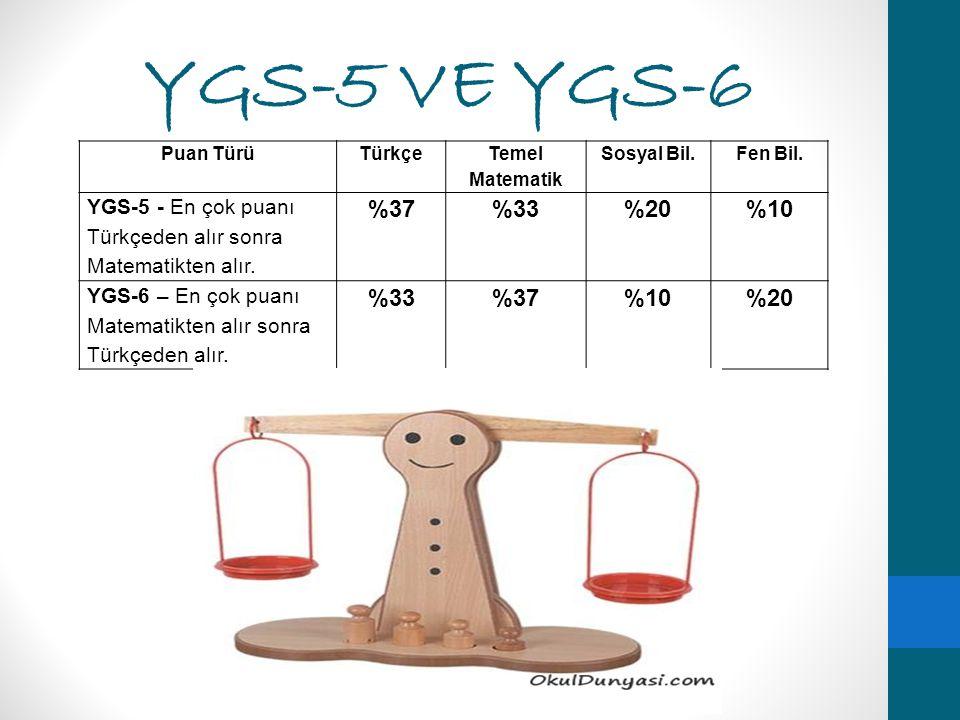 YGS-5 VE YGS-6 Puan TürüTürkçe Temel Matematik Sosyal Bil.Fen Bil. YGS-5 - En çok puanı Türkçeden alır sonra Matematikten alır. %37%33%20%10 YGS-6 – E