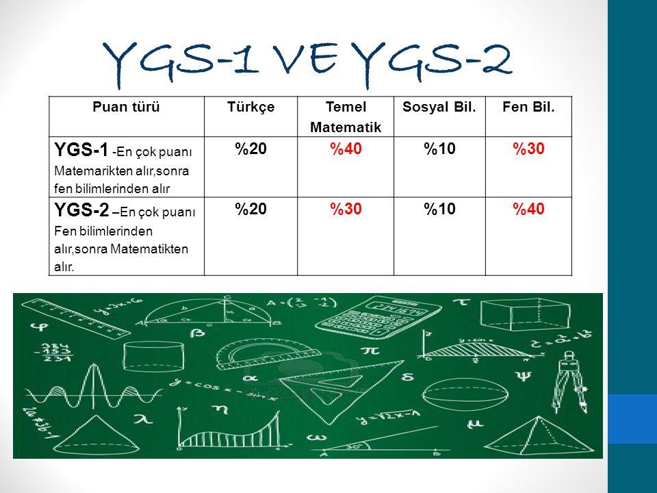 YGS-1 VE YGS-2 Puan türüTürkçe Temel Matematik Sosyal Bil.Fen Bil. YGS-1 -En çok puanı Matemarikten alır,sonra fen bilimlerinden alır %20%40%10%30 YGS