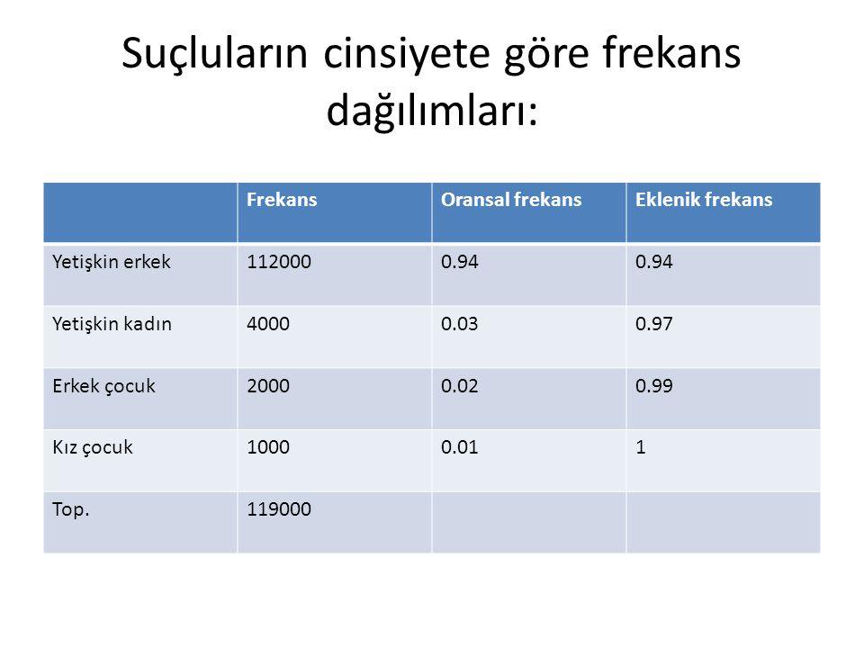 Suçluların cinsiyete göre frekans dağılımları: FrekansOransal frekansEklenik frekans Yetişkin erkek1120000.94 Yetişkin kadın40000.030.97 Erkek çocuk20