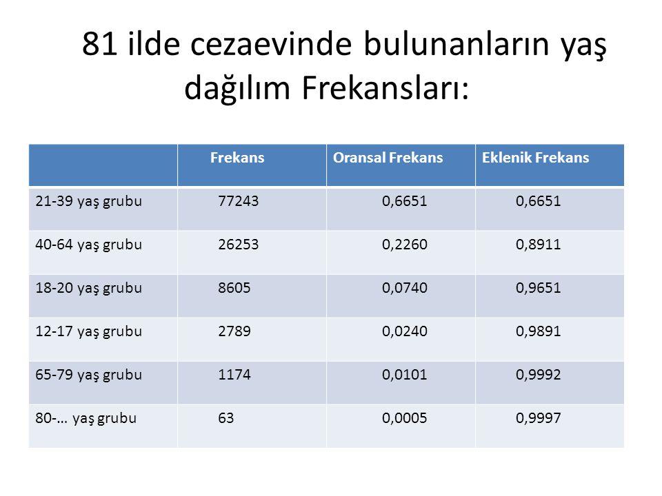 81 ilde cezaevinde bulunanların yaş dağılım Frekansları: FrekansOransal FrekansEklenik Frekans 21-39 yaş grubu 77243 0,6651 40-64 yaş grubu 26253 0,2260 0,8911 18-20 yaş grubu 8605 0,0740 0,9651 12-17 yaş grubu 2789 0,0240 0,9891 65-79 yaş grubu 1174 0,0101 0,9992 80-… yaş grubu 63 0,0005 0,9997