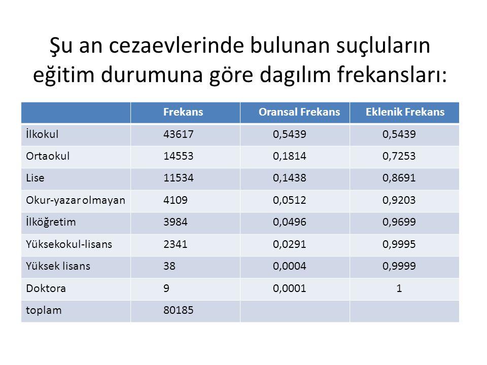 Şu an cezaevlerinde bulunan suçluların eğitim durumuna göre dagılım frekansları: Frekans Oransal Frekans Eklenik Frekans İlkokul 43617 0,5439 Ortaokul 14553 0,1814 0,7253 Lise 11534 0,1438 0,8691 Okur-yazar olmayan 4109 0,0512 0,9203 İlköğretim 3984 0,0496 0,9699 Yüksekokul-lisans 2341 0,0291 0,9995 Yüksek lisans 38 0,0004 0,9999 Doktora 9 0,0001 1 toplam 80185