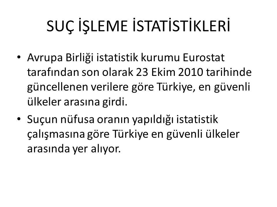 Avrupa Birliği istatistik kurumu Eurostat tarafından son olarak 23 Ekim 2010 tarihinde güncellenen verilere göre Türkiye, en güvenli ülkeler arasına g