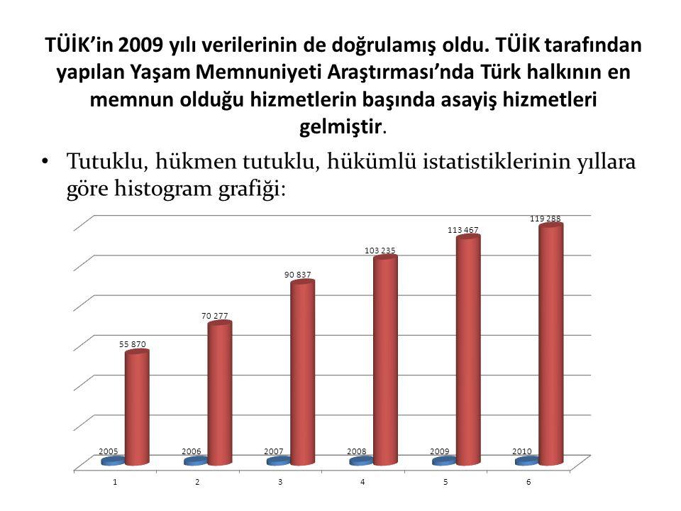 TÜİK'in 2009 yılı verilerinin de doğrulamış oldu. TÜİK tarafından yapılan Yaşam Memnuniyeti Araştırması'nda Türk halkının en memnun olduğu hizmetlerin