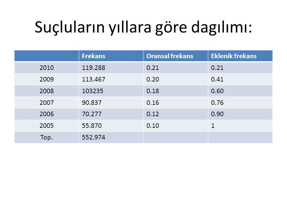 Suçluların yıllara göre dagılımı: FrekansOransal frekansEklenik frekans 2010119.2880.21 2009113.4670.200.41 20081032350.180.60 200790.8370.160.76 2006