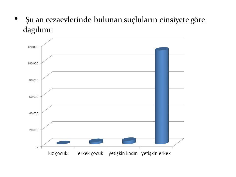 Şu an cezaevlerinde bulunan suçluların cinsiyete göre dagılımı:
