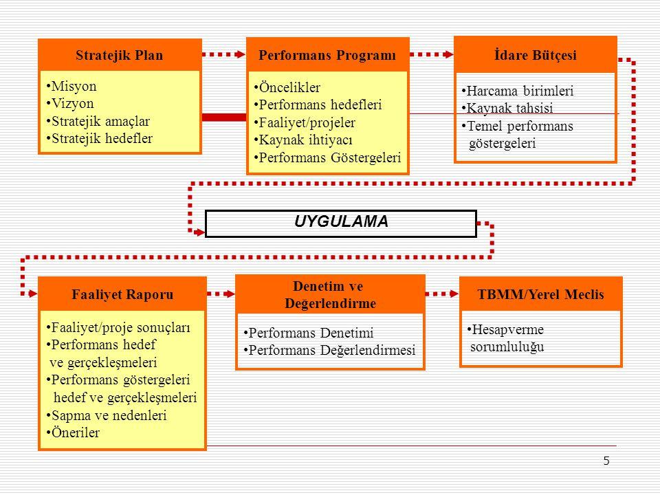 5 Performans Programı Öncelikler Performans hedefleri Faaliyet/projeler Kaynak ihtiyacı Performans Göstergeleri İdare Bütçesi Harcama birimleri Kaynak tahsisi Temel performans göstergeleri Faaliyet Raporu Faaliyet/proje sonuçları Performans hedef ve gerçekleşmeleri Performans göstergeleri hedef ve gerçekleşmeleri Sapma ve nedenleri Öneriler Denetim ve Değerlendirme Performans Denetimi Performans Değerlendirmesi UYGULAMA TBMM/Yerel Meclis Hesapverme sorumluluğu Stratejik Plan Misyon Vizyon Stratejik amaçlar Stratejik hedefler