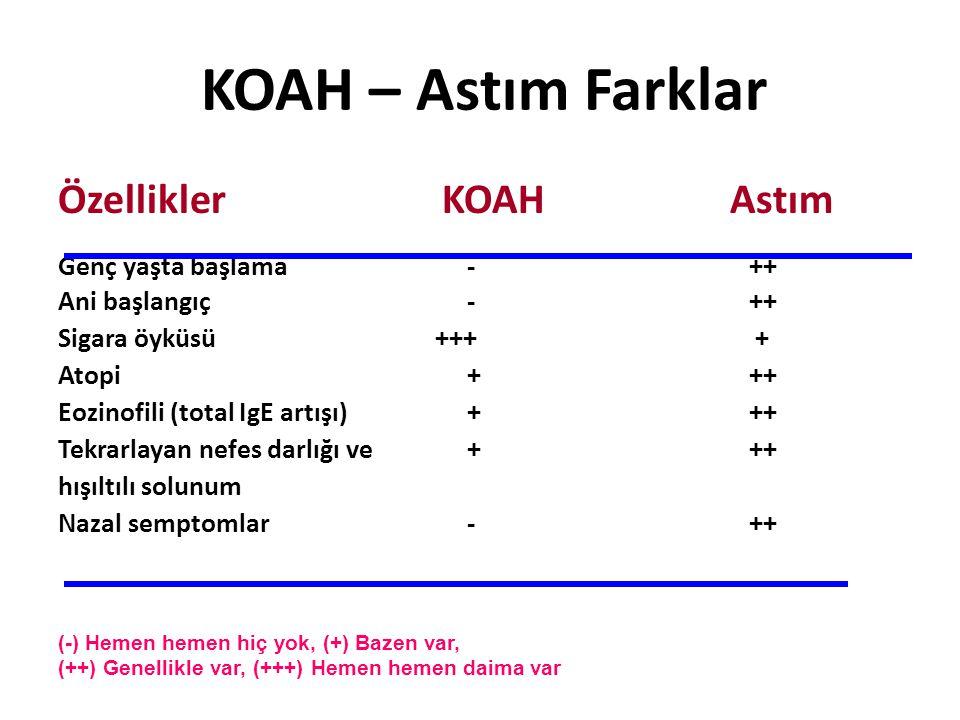 KOAH – Astım Farklar ÖzelliklerKOAHAstım Genç yaşta başlama - ++ Ani başlangıç - ++ Sigara öyküsü +++ + Atopi + ++ Eozinofili (total IgE artışı) + ++