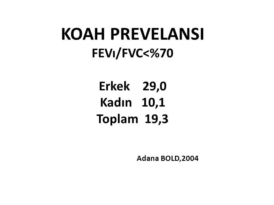 KOAH PREVELANSI FEVı/FVC<%70 Erkek 29,0 Kadın 10,1 Toplam 19,3 Adana BOLD,2004