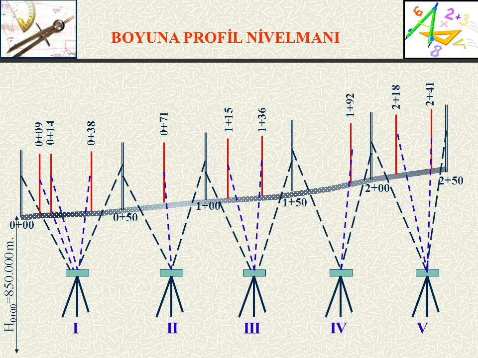 BOYUNA PROFİL NİVELMANI H 0+00 =850.000 m.