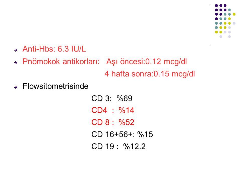  Anti-Hbs: 6.3 IU/L  Pnömokok antikorları: Aşı öncesi:0.12 mcg/dl 4 hafta sonra:0.15 mcg/dl  Flowsitometrisinde CD 3: %69 CD4 : %14 CD 8 : %52 CD 16+56+: %15 CD 19 : %12.2