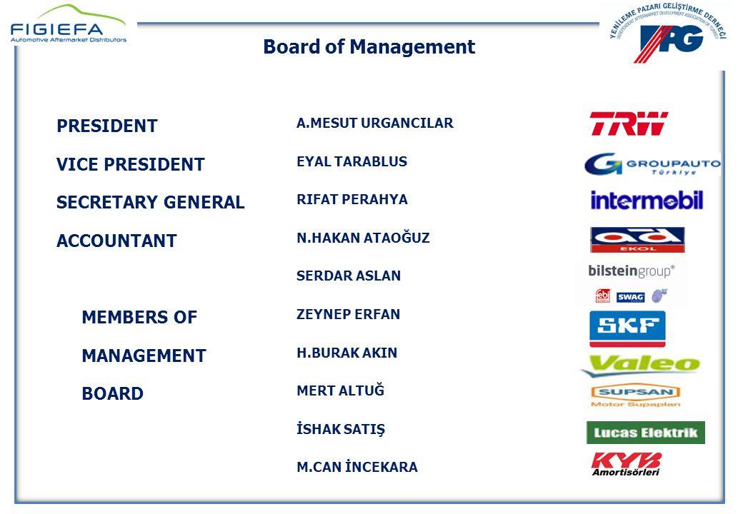 YENİLEME PAZARI GELİŞTİRME DERNEĞİ 10 Nisan 2014 YENİLEME PAZARI GELİŞTİRME DERNEĞİ 10 Nisan 2014 Board of Management PRESIDENT A.MESUT URGANCILAR VICE PRESIDENT EYAL TARABLUS SECRETARY GENERAL RIFAT PERAHYA ACCOUNTANT N.HAKAN ATAOĞUZ SERDAR ASLAN MEMBERS OF ZEYNEP ERFAN MANAGEMENT H.BURAK AKIN BOARD MERT ALTUĞ İSHAK SATIŞ M.CAN İNCEKARA