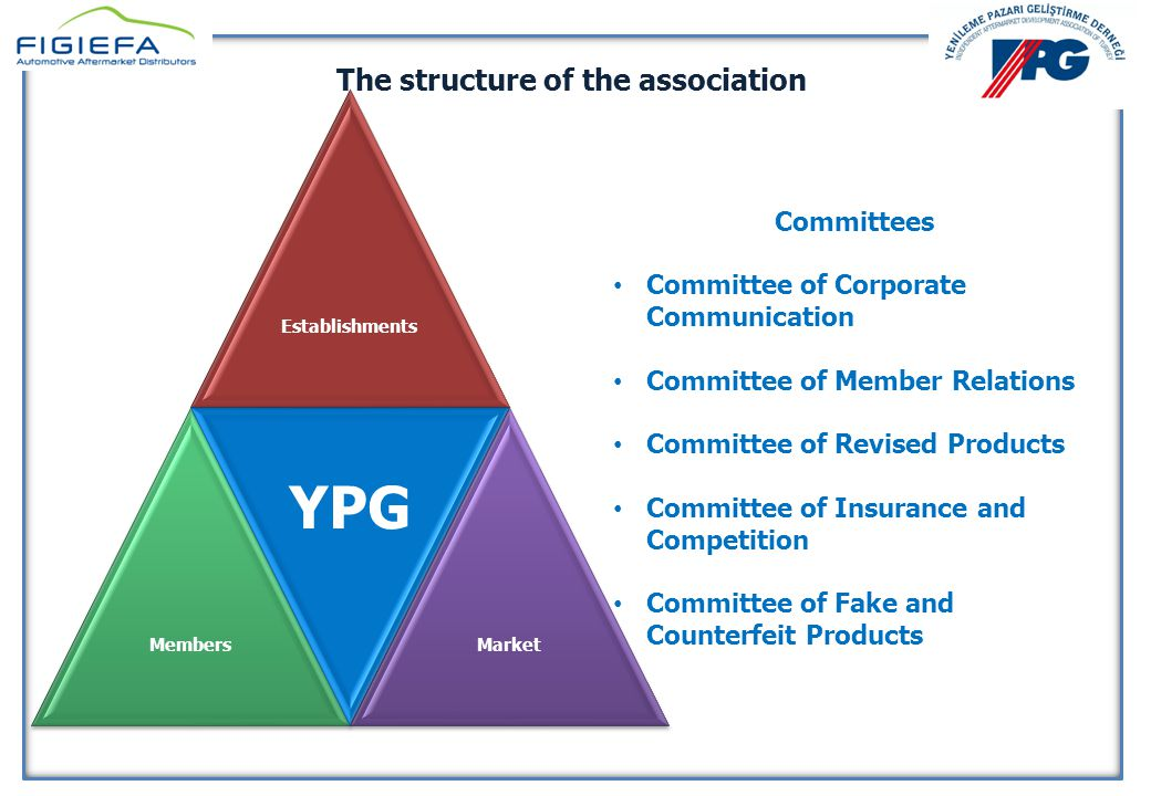 YENİLEME PAZARI GELİŞTİRME DERNEĞİ 10 Nisan 2014 YENİLEME PAZARI GELİŞTİRME DERNEĞİ 10 Nisan 2014 Activities of the association The association monitors the laws on competition and recently published notification regarding the aftermarket sector.
