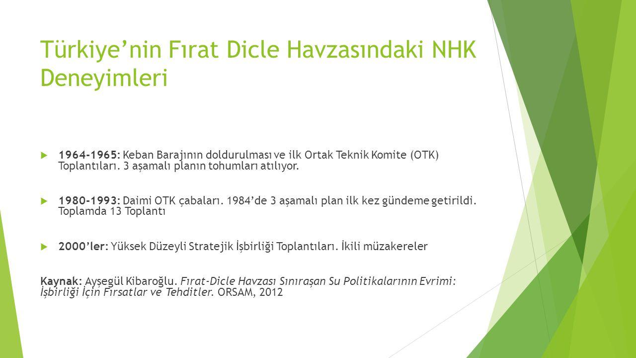 Türkiye'nin Fırat Dicle Havzasındaki NHK Deneyimleri  1964-1965: Keban Barajının doldurulması ve ilk Ortak Teknik Komite (OTK) Toplantıları.