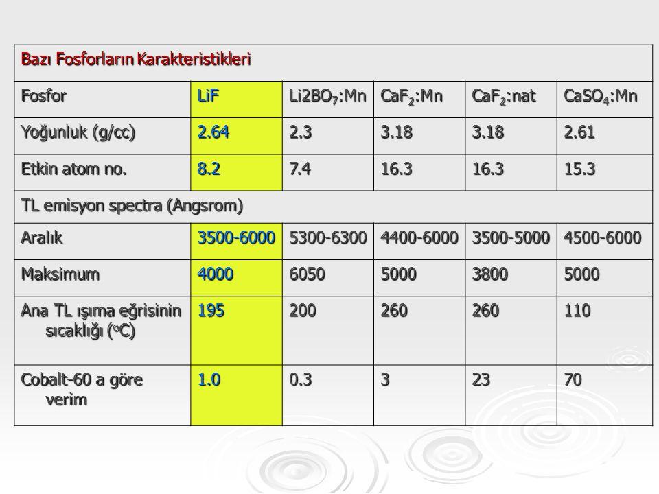 Bazı Fosforların Karakteristikleri FosforLiF Li2BO 7 :Mn CaF 2 :Mn CaF 2 :nat CaSO 4 :Mn Yoğunluk (g/cc) 2.642.33.183.182.61 Etkin atom no. 8.27.416.3