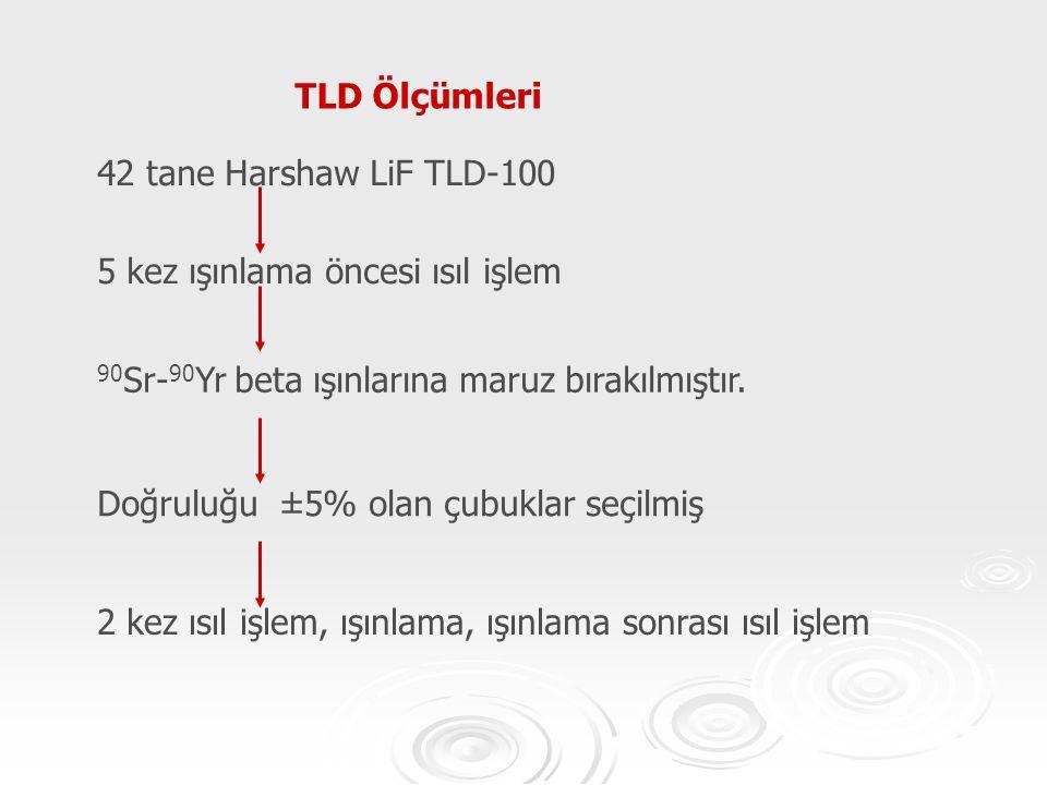 TLD Ölçümleri 42 tane Harshaw LiF TLD-100 5 kez ışınlama öncesi ısıl işlem 90 Sr- 90 Yr beta ışınlarına maruz bırakılmıştır. Doğruluğu ±5% olan çubukl