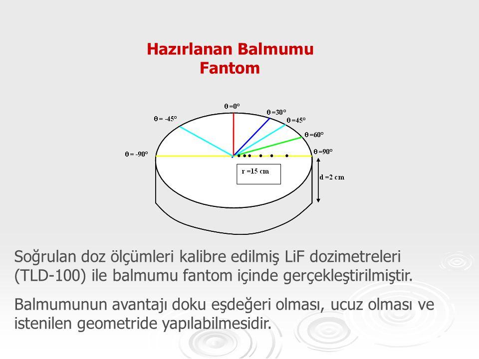 Hazırlanan Balmumu Fantom Soğrulan doz ölçümleri kalibre edilmiş LiF dozimetreleri (TLD-100) ile balmumu fantom içinde gerçekleştirilmiştir. Balmumunu
