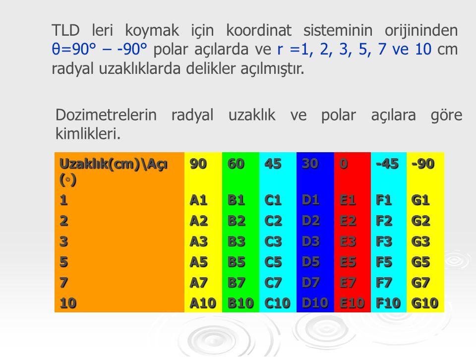 TLD leri koymak için koordinat sisteminin orijininden θ=90° – -90° polar açılarda ve r =1, 2, 3, 5, 7 ve 10 cm radyal uzaklıklarda delikler açılmıştır