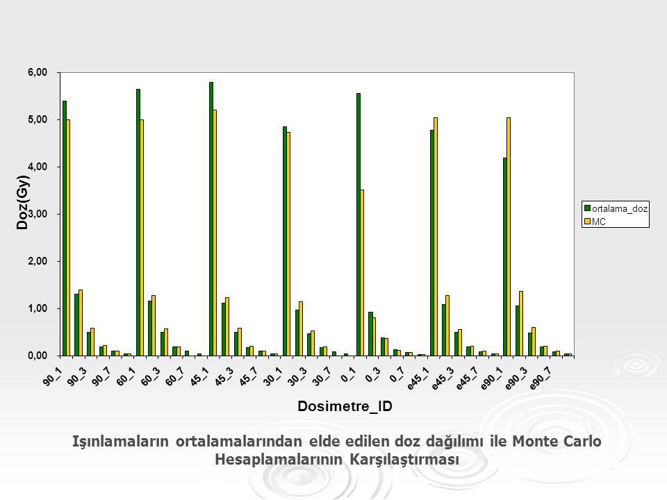 Işınlamaların ortalamalarından elde edilen doz dağılımı ile Monte Carlo Hesaplamalarının Karşılaştırması