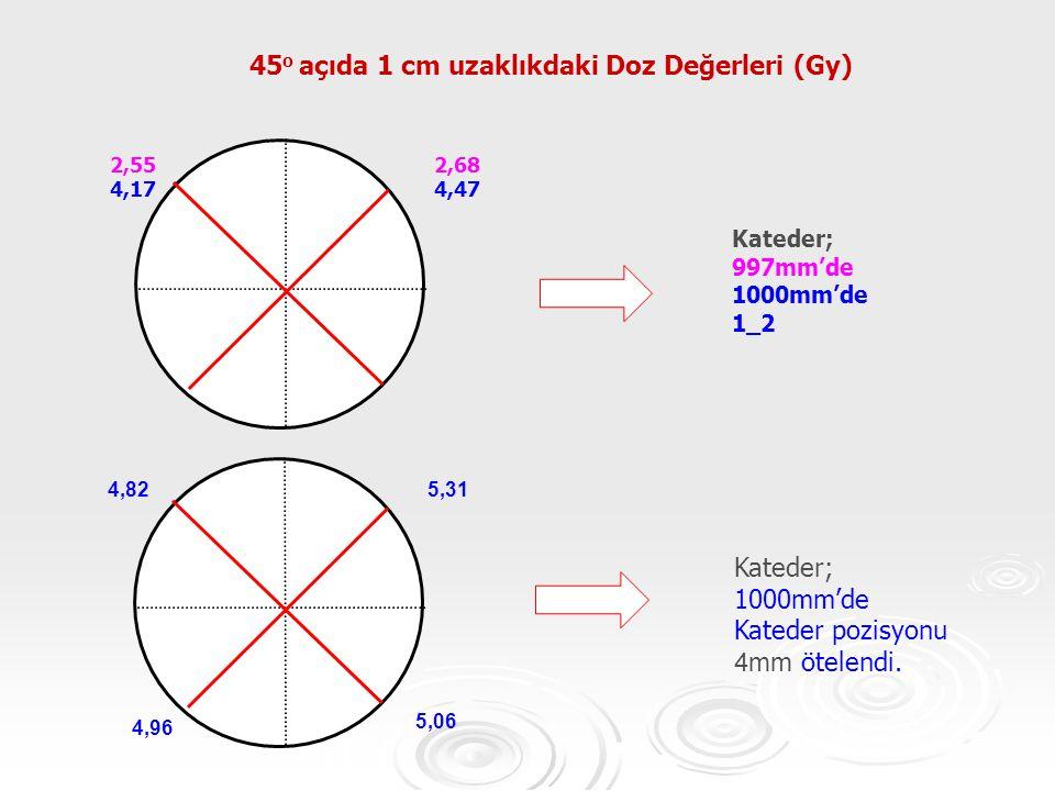 2,68 4,47 2,55 4,17 Kateder; 997mm'de 1000mm'de 1_2 45 o açıda 1 cm uzaklıkdaki Doz Değerleri (Gy) 5,31 4,96 4,82 5,06 Kateder; 1000mm'de Kateder pozi