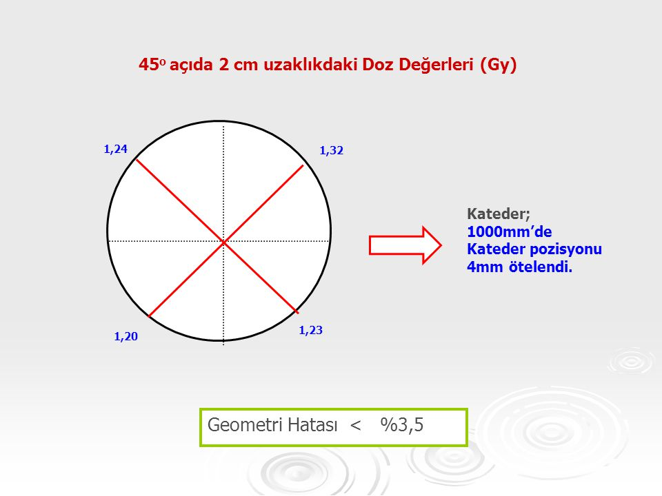 1,23 1,24 1,20 1,32 Kateder; 1000mm'de Kateder pozisyonu 4mm ötelendi. 45 o açıda 2 cm uzaklıkdaki Doz Değerleri (Gy) Geometri Hatası < %3,5