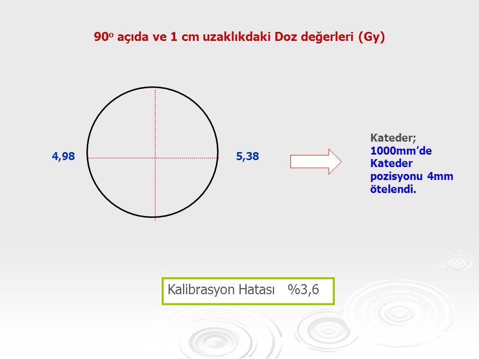 5,384,98 Kateder; 1000mm'de Kateder pozisyonu 4mm ötelendi. 90 o açıda ve 1 cm uzaklıkdaki Doz değerleri (Gy) Kalibrasyon Hatası %3,6