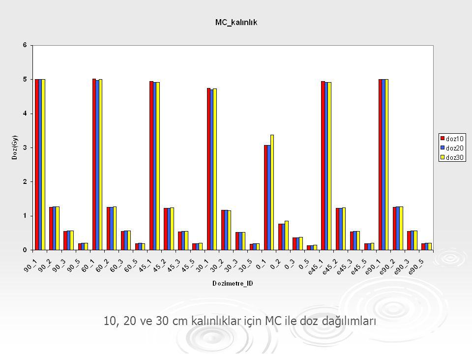 10, 20 ve 30 cm kalınlıklar için MC ile doz dağılımları
