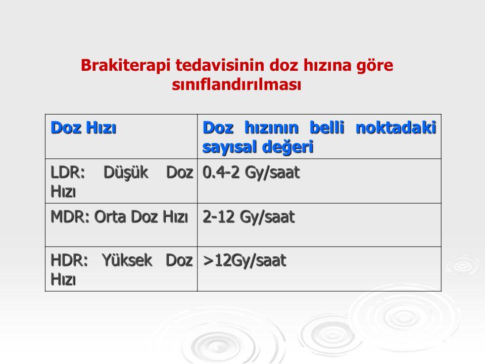 Doz Hızı Doz hızının belli noktadaki sayısal değeri LDR: Düşük Doz Hızı 0.4-2 Gy/saat MDR: Orta Doz Hızı 2-12 Gy/saat HDR: Yüksek Doz Hızı >12Gy/saat