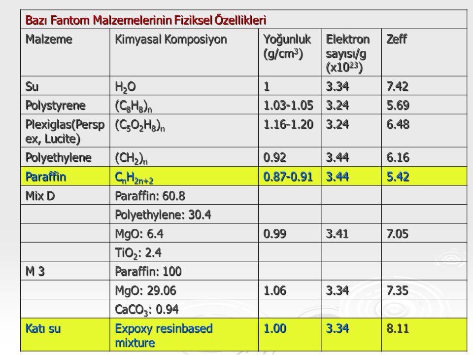 Bazı Fantom Malzemelerinin Fiziksel Özellikleri Malzeme Kimyasal Komposiyon Yoğunluk (g/cm 3 ) Elektron sayısı/g (x10 23 ) Zeff Su H2OH2OH2OH2O13.347.