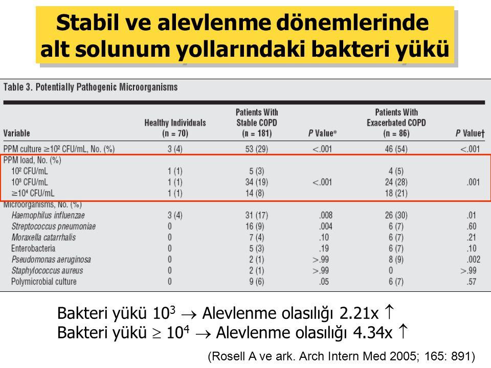 (Rosell A ve ark. Arch Intern Med 2005; 165: 891) Stabil ve alevlenme dönemlerinde alt solunum yollarındaki bakteri yükü Stabil ve alevlenme dönemleri