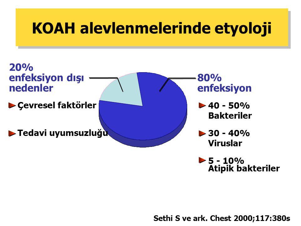 KOAH alevlenmelerinde etyoloji Sethi S ve ark. Chest 2000;117:380s 80% enfeksiyon 20% enfeksiyon dışı nedenler 40 - 50% Bakteriler 30 - 40% Viruslar 5