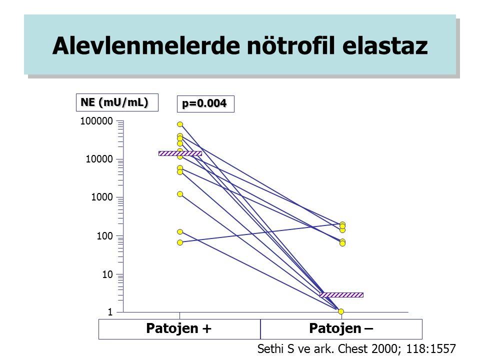 Alevlenmelerde nötrofil elastaz Sethi S ve ark. Chest 2000; 118:1557 100000 10000 1000 100 10 1 Patojen + NE (mU/mL) Patojen – p=0.004