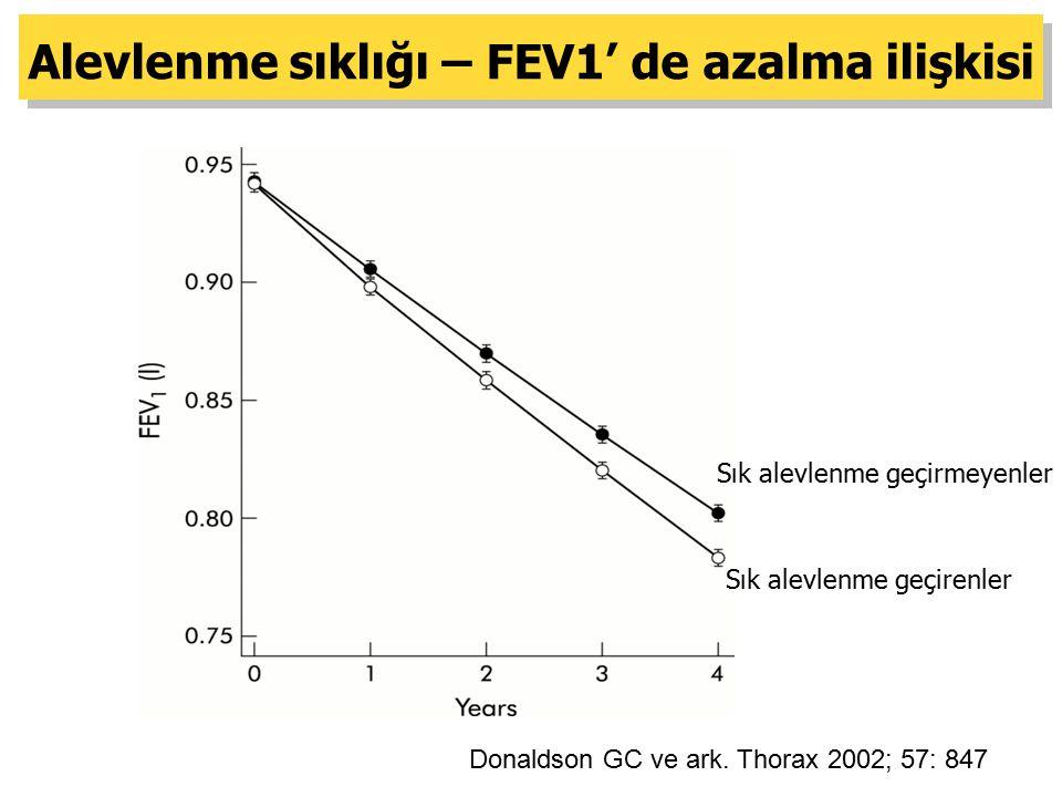 Donaldson GC ve ark. Thorax 2002; 57: 847 Alevlenme sıklığı – FEV1' de azalma ilişkisi Sık alevlenme geçirmeyenler Sık alevlenme geçirenler