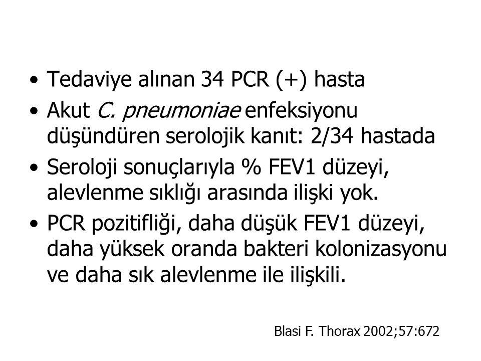 Tedaviye alınan 34 PCR (+) hasta Akut C. pneumoniae enfeksiyonu düşündüren serolojik kanıt: 2/34 hastada Seroloji sonuçlarıyla % FEV1 düzeyi, alevlenm