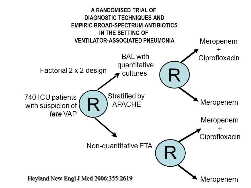 A RANDOMISED TRIAL OF DIAGNOSTIC TECHNIQUES AND EMPIRIC BROAD-SPECTRUM ANTIBIOTICS IN THE SETTING OF VENTILATOR-ASSOCIATED PNEUMONIA 740 ICU patients