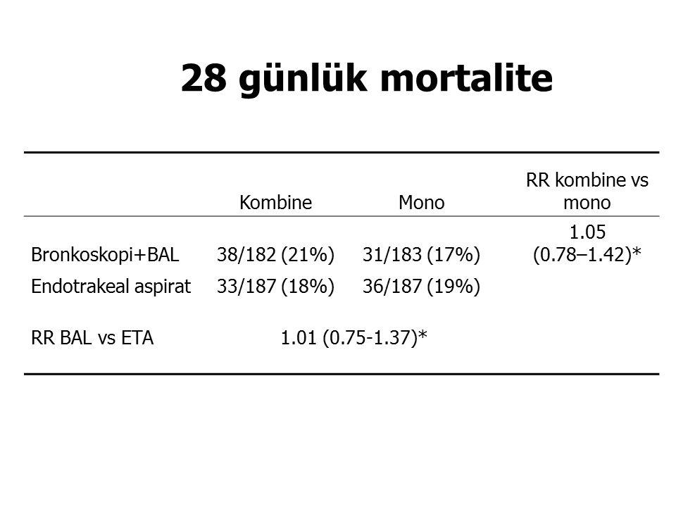 28 günlük mortalite KombineMono RR kombine vs mono Bronkoskopi+BAL38/182 (21%)31/183 (17%) 1.05 (0.78–1.42)* Endotrakeal aspirat33/187 (18%)36/187 (19