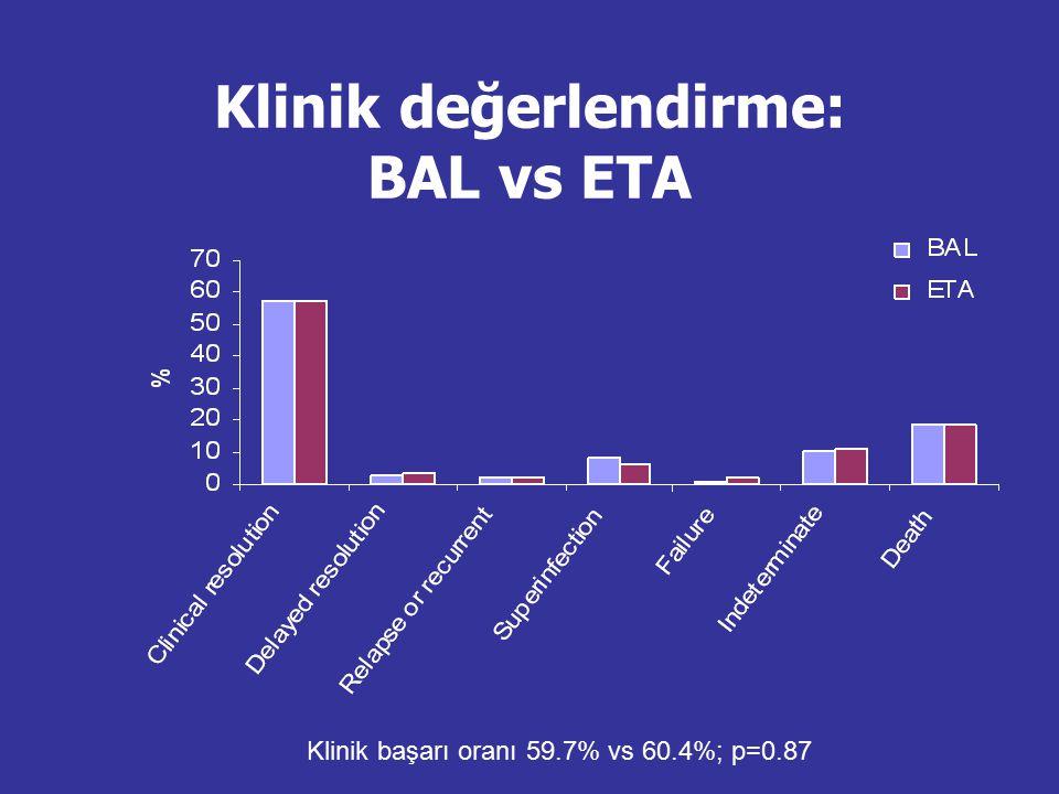 Klinik başarı oranı 59.7% vs 60.4%; p=0.87 Klinik değerlendirme: BAL vs ETA