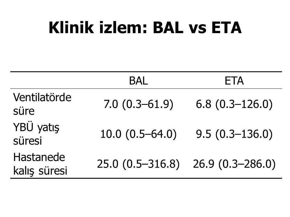 Klinik izlem: BAL vs ETA BALETA Ventilatörde süre 7.0 (0.3–61.9)6.8 (0.3–126.0) YBÜ yatış süresi 10.0 (0.5–64.0)9.5 (0.3–136.0) Hastanede kalış süresi