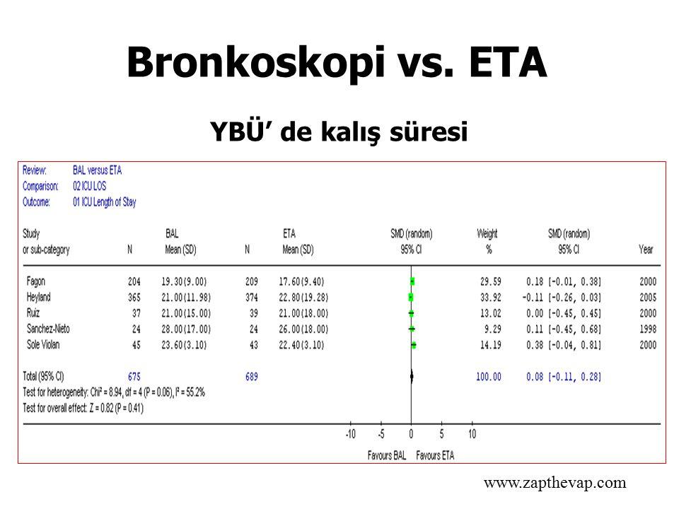 YBÜ' de kalış süresi www.zapthevap.com Bronkoskopi vs. ETA