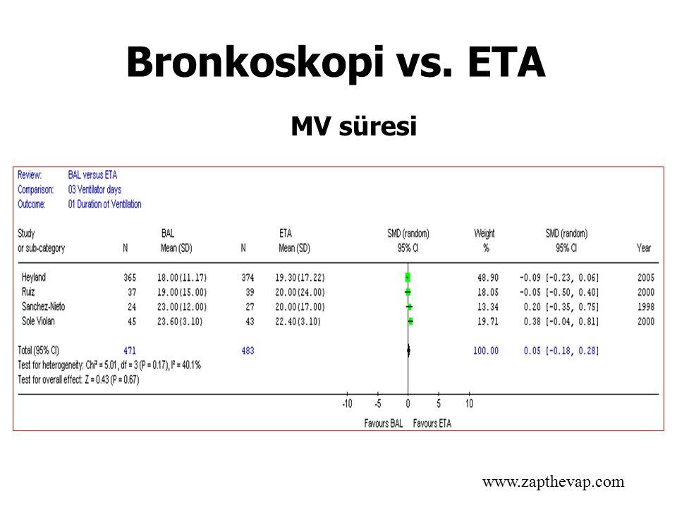 MV süresi www.zapthevap.com Bronkoskopi vs. ETA