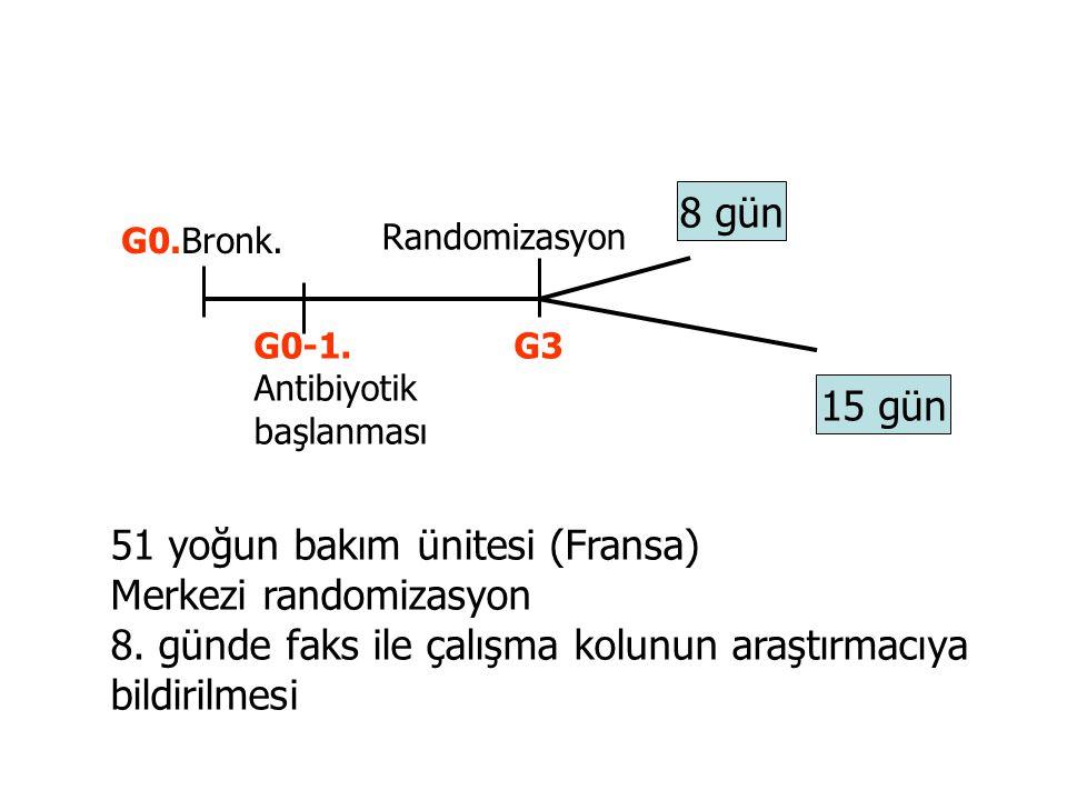 G0.Bronk. G0-1. Antibiyotik başlanması G3 Randomizasyon 8 gün 15 gün 51 yoğun bakım ünitesi (Fransa) Merkezi randomizasyon 8. günde faks ile çalışma k