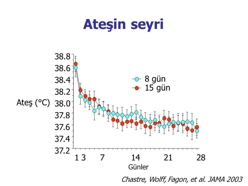 37.2 37.4 37.6 37.8 38.0 38.2 38.4 38.6 38.8 Ateş (°C) 15 gün 8 gün 1 3 7 14 21 28 Ateşin seyri Günler Chastre, Wolff, Fagon, et al. JAMA 2003